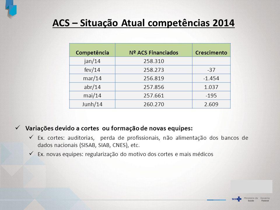 ACS – Situação Atual competências 2014