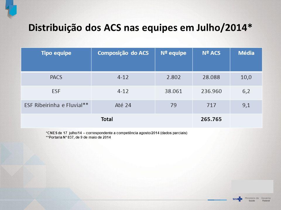 Distribuição dos ACS nas equipes em Julho/2014*