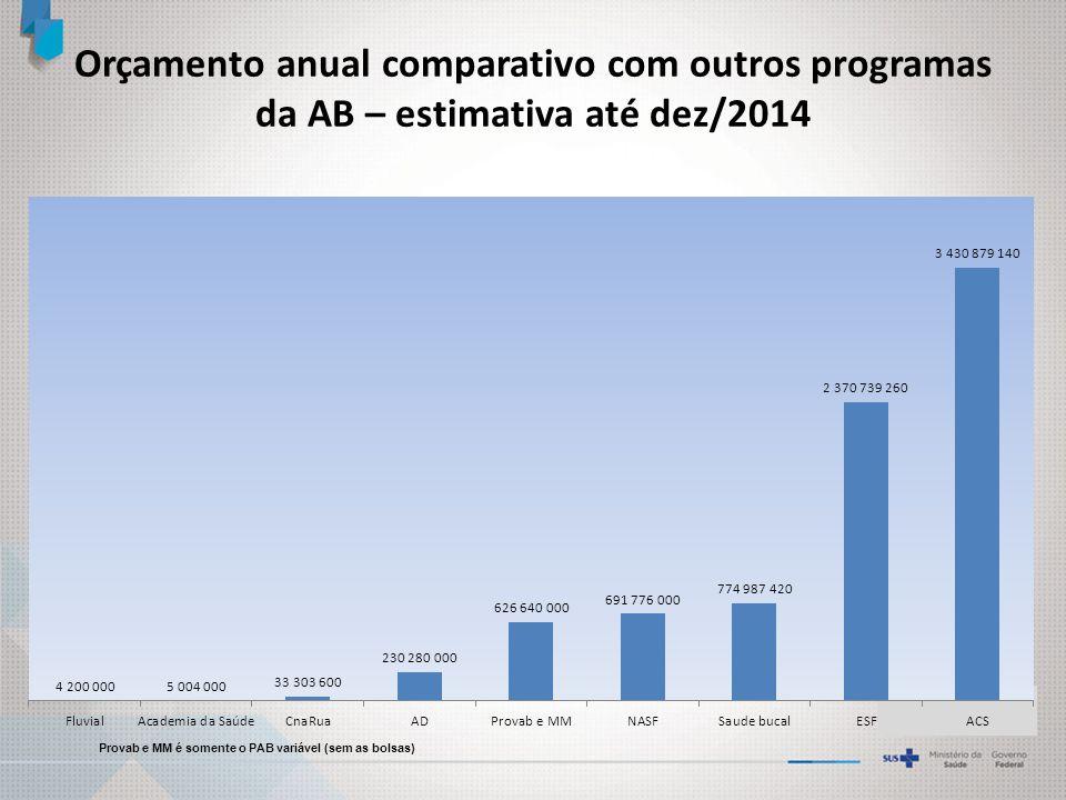 Orçamento anual comparativo com outros programas da AB – estimativa até dez/2014