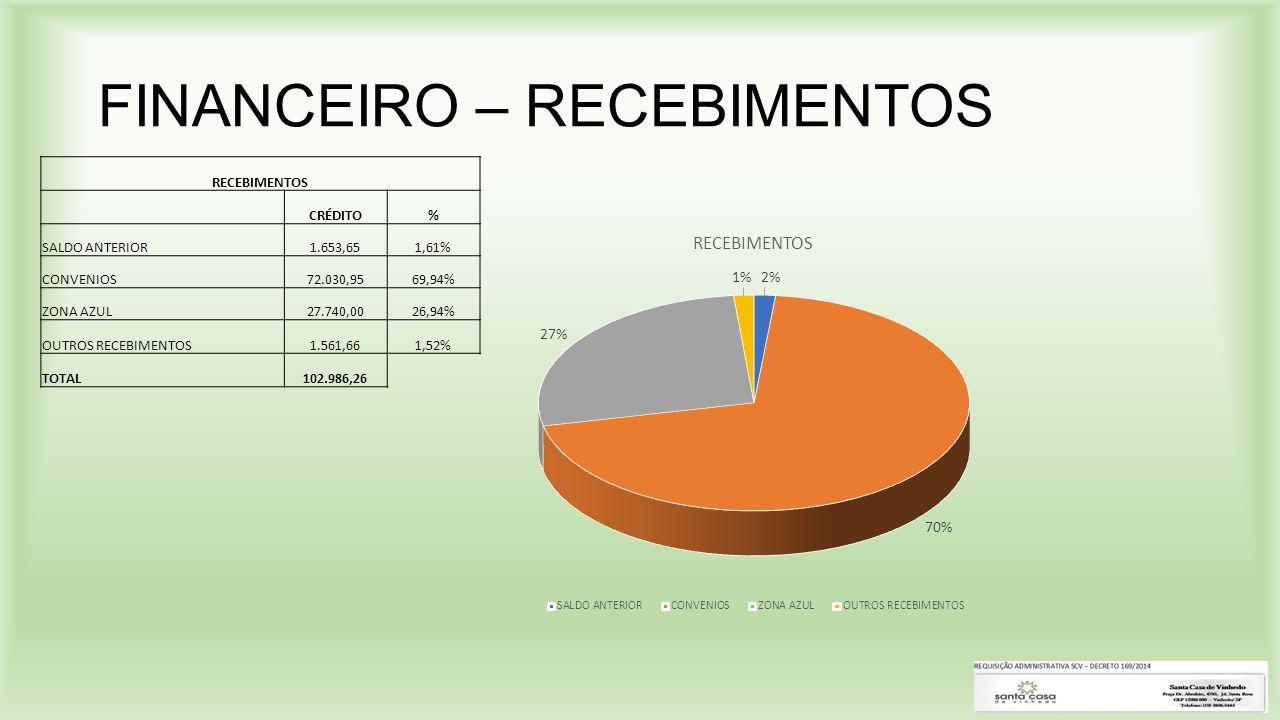 FINANCEIRO – RECEBIMENTOS