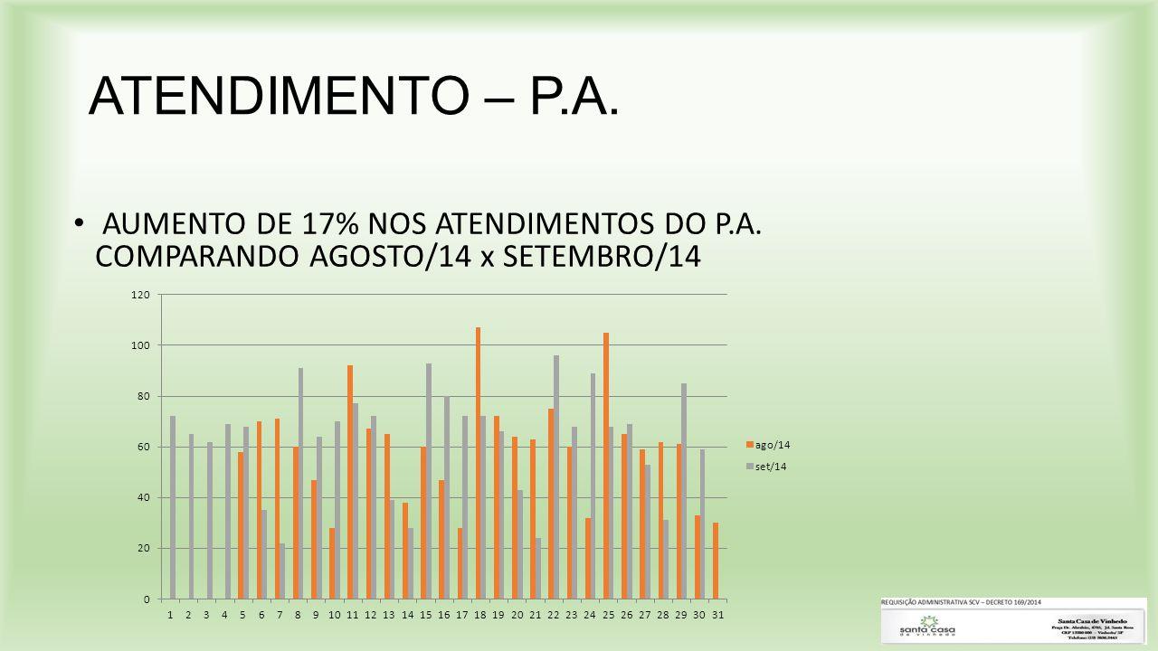 ATENDIMENTO – P.A. AUMENTO DE 17% NOS ATENDIMENTOS DO P.A. COMPARANDO AGOSTO/14 x SETEMBRO/14