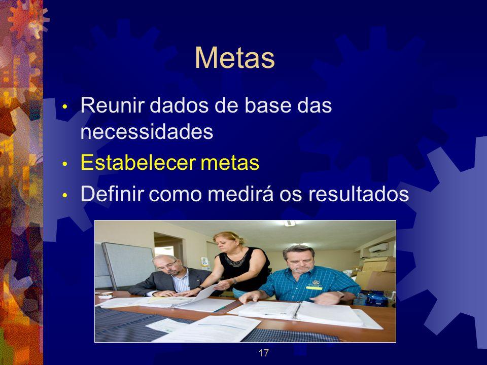 Metas Reunir dados de base das necessidades Estabelecer metas