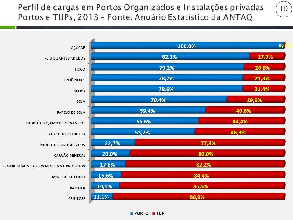 Perfil de cargas em Portos Organizados e Instalações privadas Portos e TUPs, 2013 – Fonte: Anuário Estatístico da ANTAQ