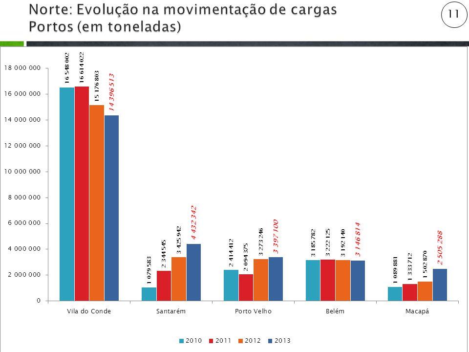 Norte: Evolução na movimentação de cargas Portos (em toneladas)