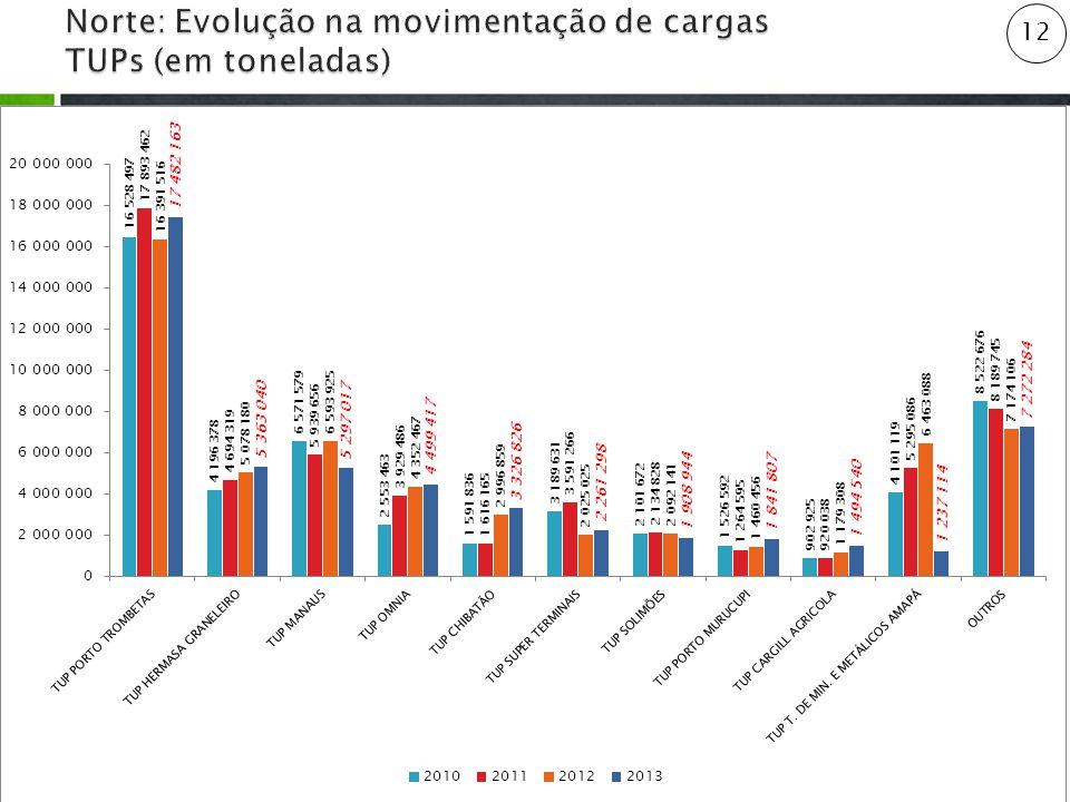 Norte: Evolução na movimentação de cargas TUPs (em toneladas)