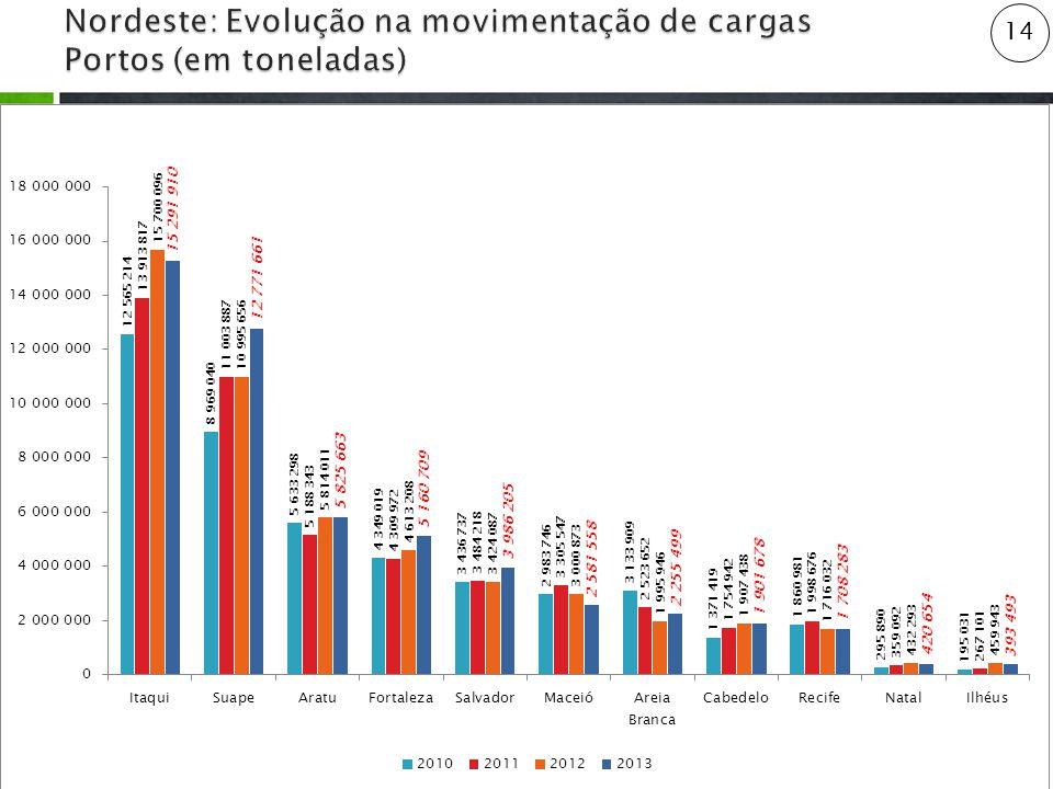 Nordeste: Evolução na movimentação de cargas Portos (em toneladas)