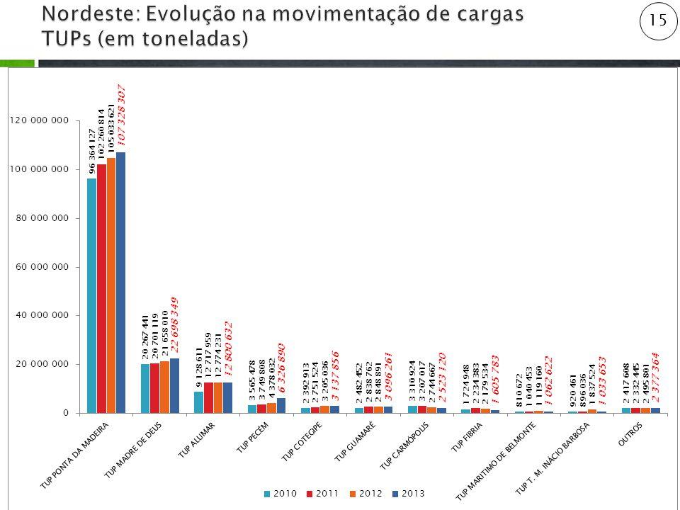 Nordeste: Evolução na movimentação de cargas TUPs (em toneladas)