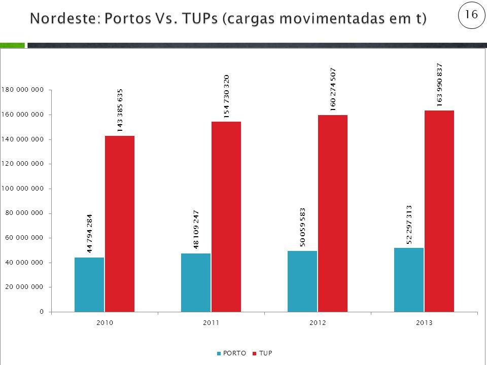 Nordeste: Portos Vs. TUPs (cargas movimentadas em t)