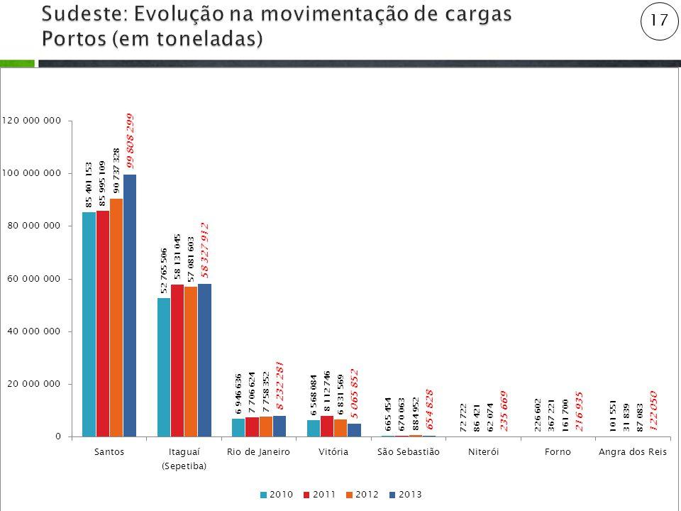 Sudeste: Evolução na movimentação de cargas Portos (em toneladas)