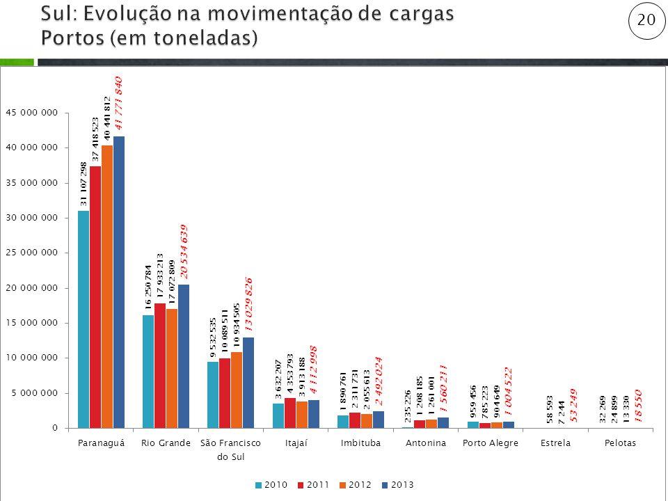 Sul: Evolução na movimentação de cargas Portos (em toneladas)