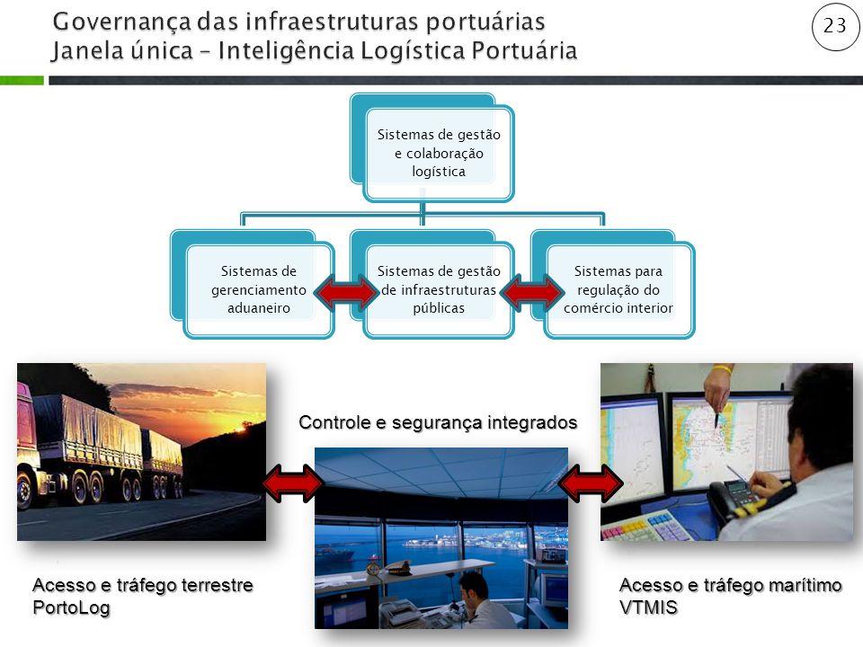 Governança das infraestruturas portuárias Janela única – Inteligência Logística Portuária