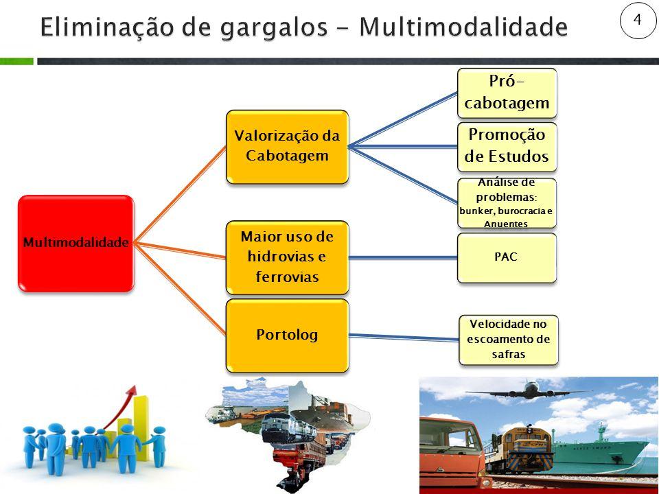 Eliminação de gargalos - Multimodalidade