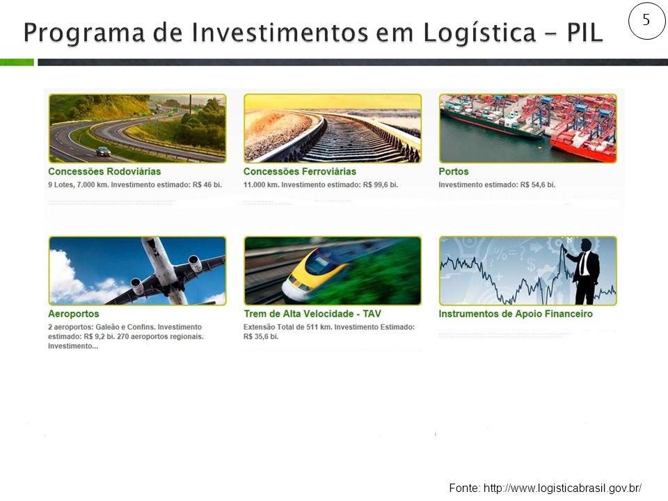 Programa de Investimentos em Logística - PIL