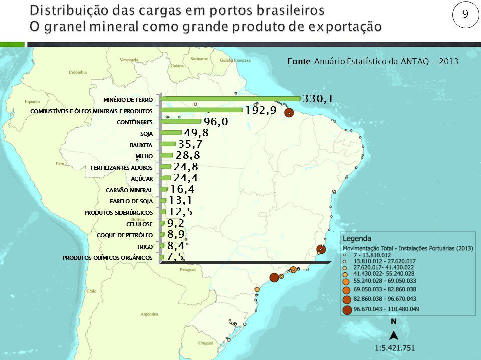Distribuição das cargas em portos brasileiros O granel mineral como grande produto de exportação