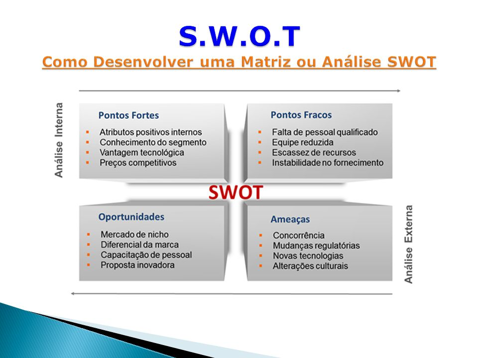 S.W.O.T Como Desenvolver uma Matriz ou Análise SWOT