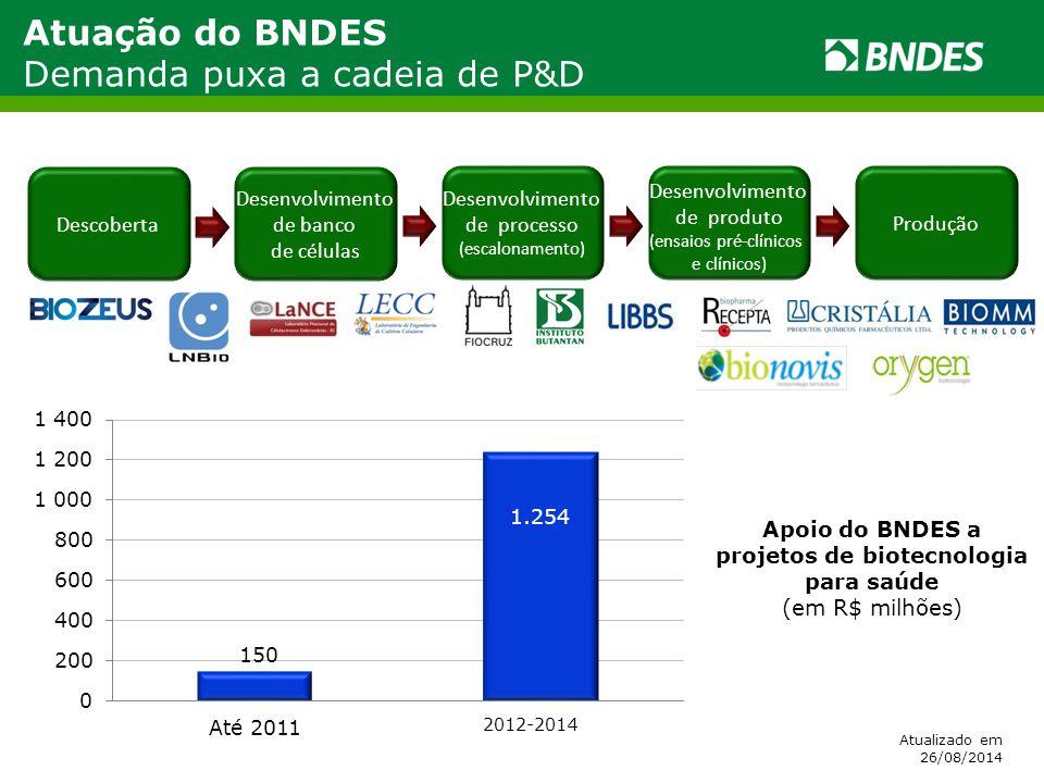 Apoio do BNDES a projetos de biotecnologia para saúde