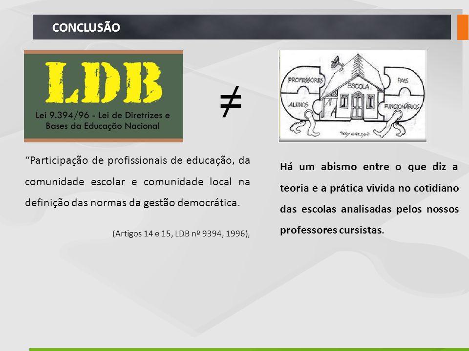 CONCLUSÃO ≠ Participação de profissionais de educação, da comunidade escolar e comunidade local na definição das normas da gestão democrática.