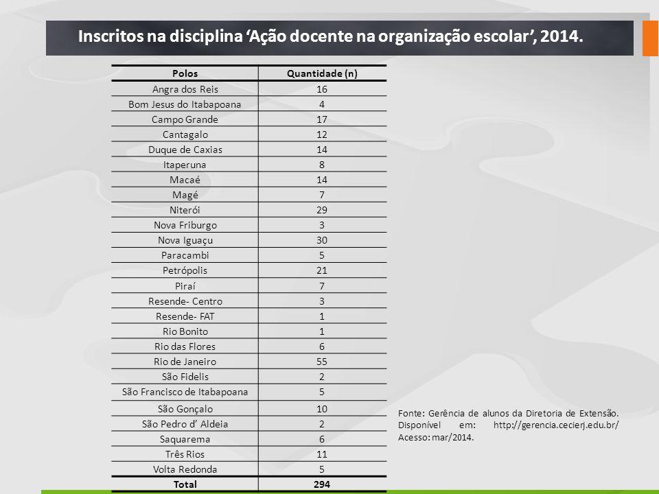 Inscritos na disciplina 'Ação docente na organização escolar', 2014.