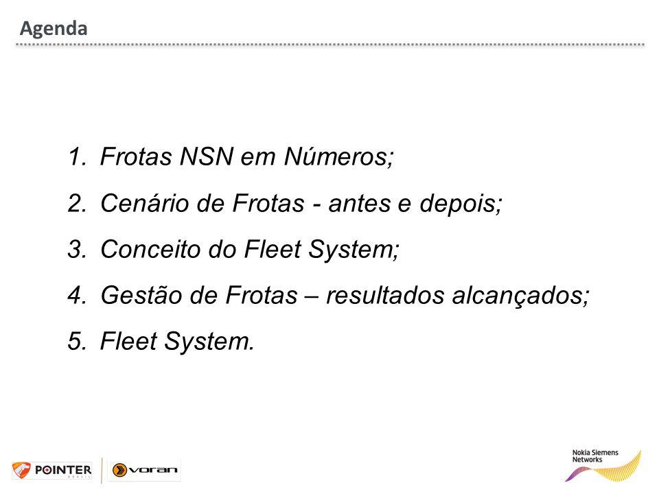 Cenário de Frotas - antes e depois; Conceito do Fleet System;