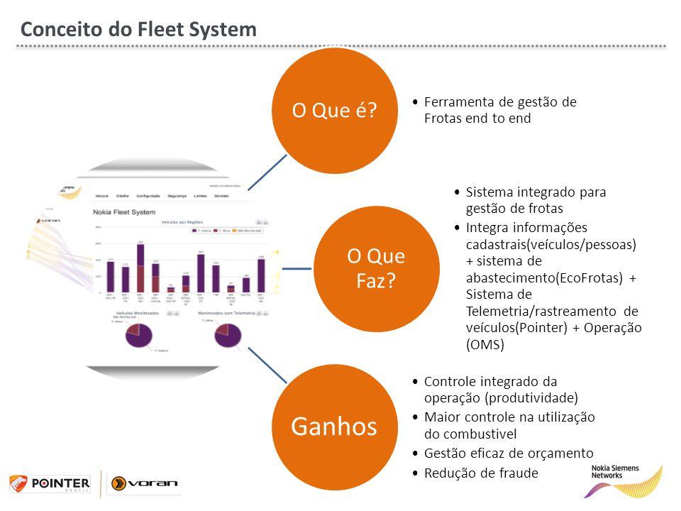 Conceito do Fleet System O Que é O Que Faz