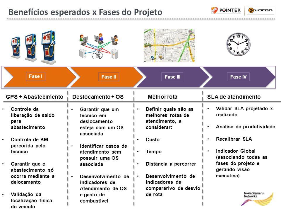 Benefícios esperados x Fases do Projeto