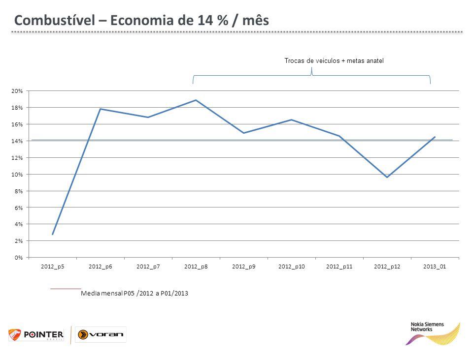 Combustível – Economia de 14 % / mês
