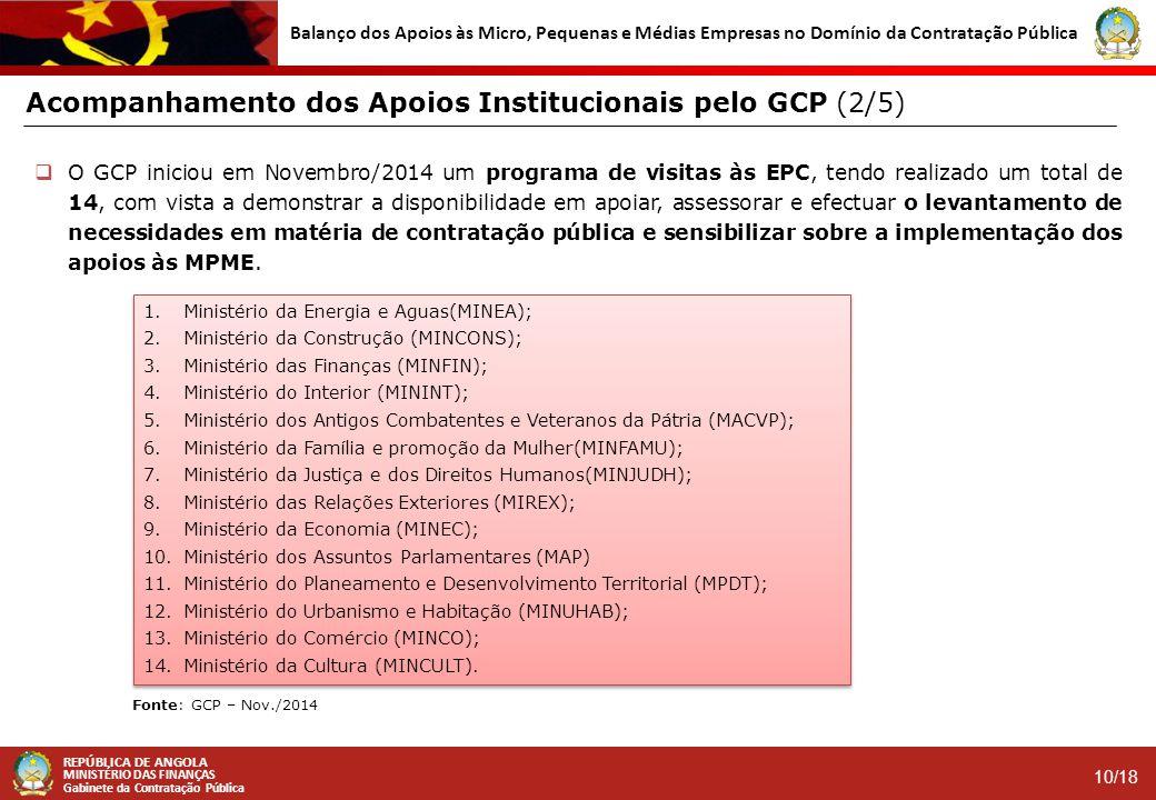 Acompanhamento dos Apoios Institucionais pelo GCP (2/5)