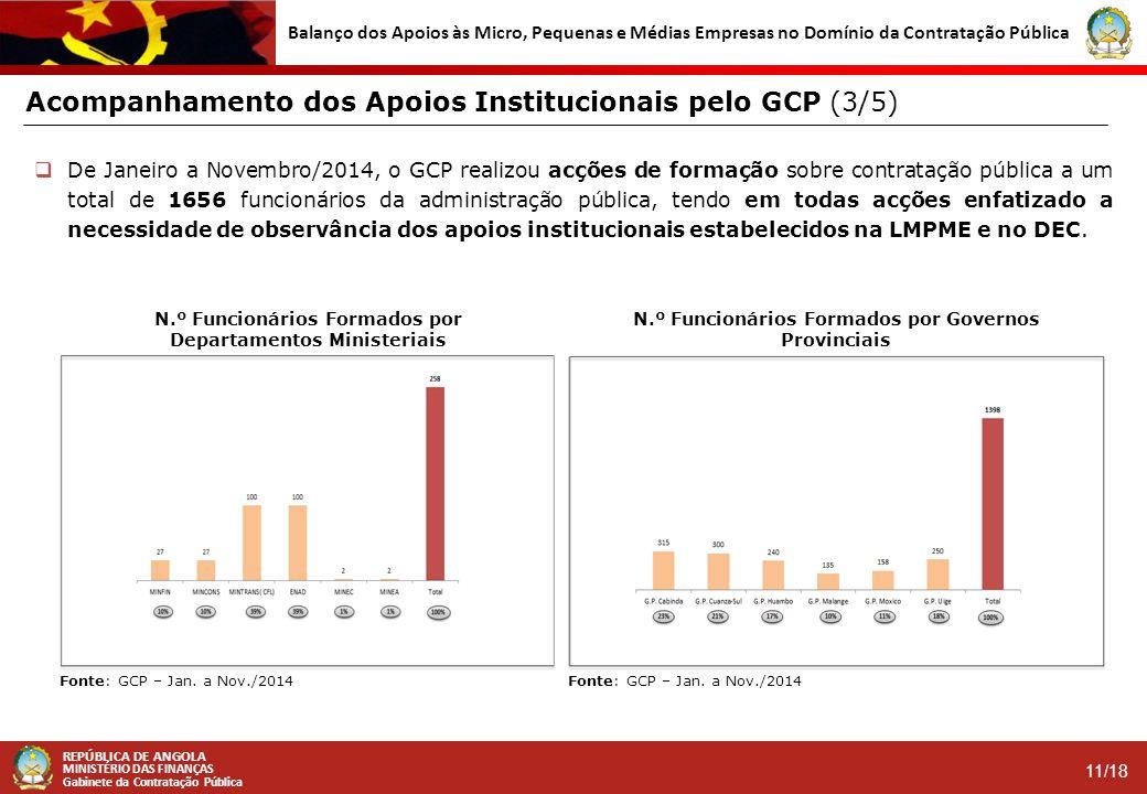 Acompanhamento dos Apoios Institucionais pelo GCP (3/5)