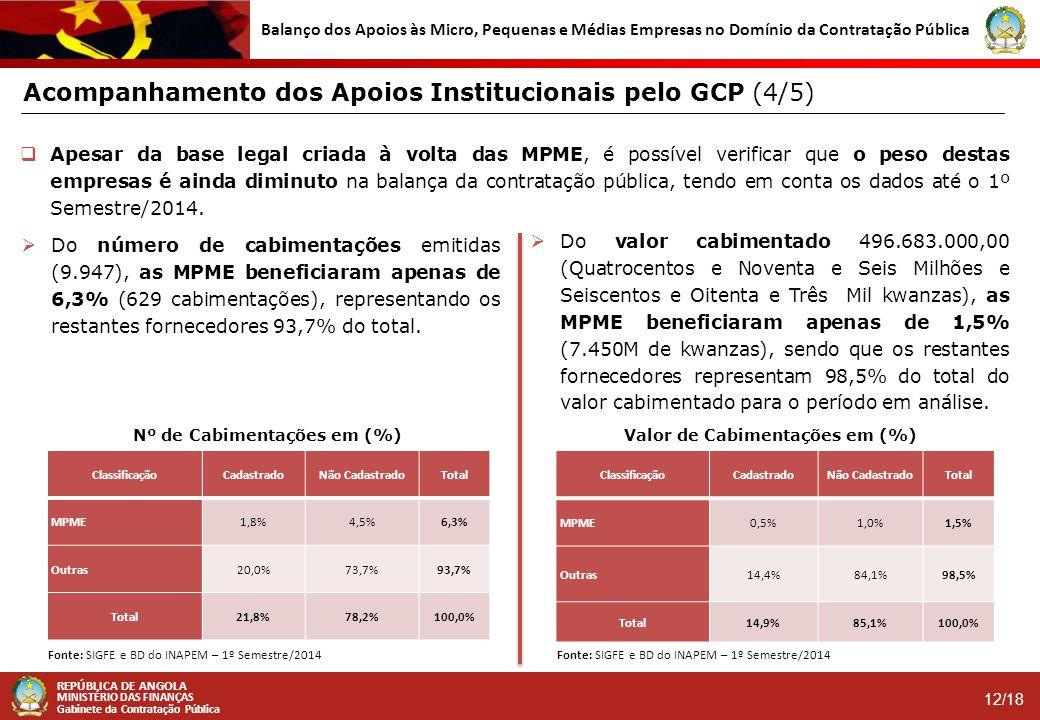 Nº de Cabimentações em (%) Valor de Cabimentações em (%)