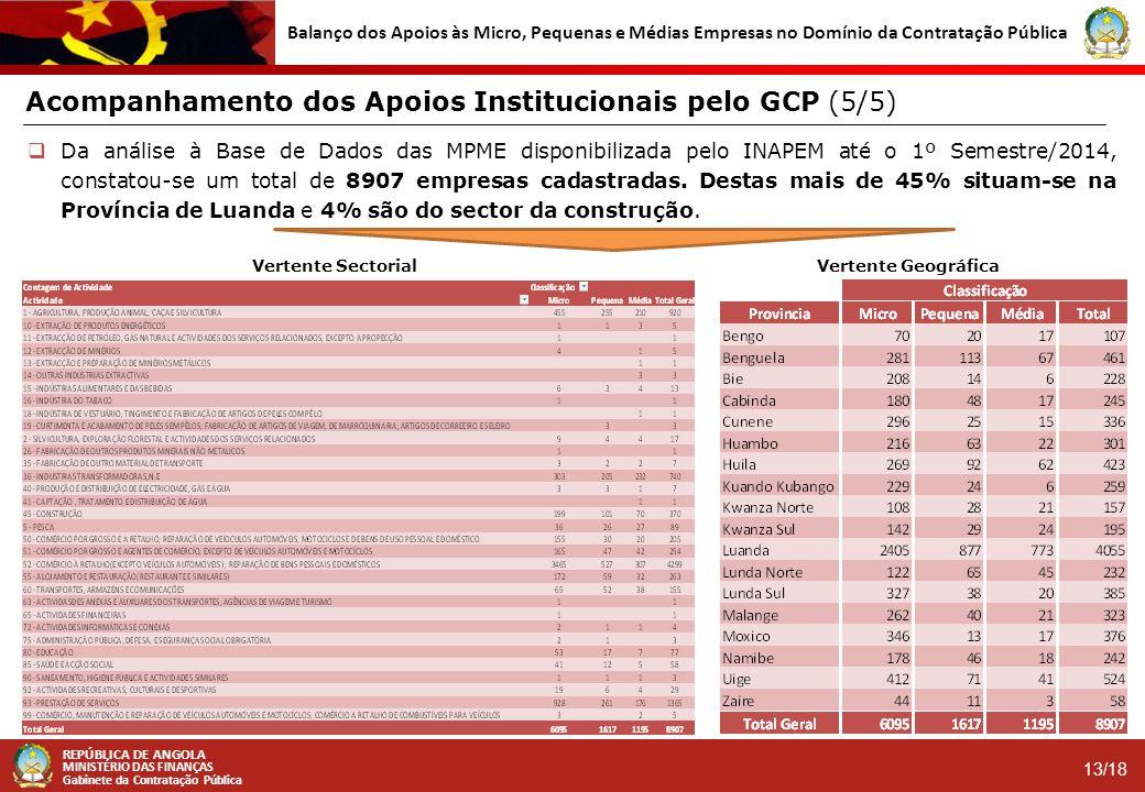 Acompanhamento dos Apoios Institucionais pelo GCP (5/5)