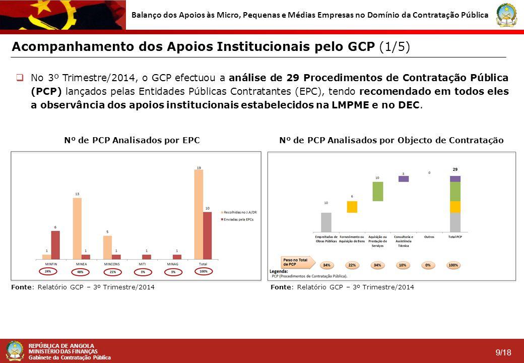 Acompanhamento dos Apoios Institucionais pelo GCP (1/5)