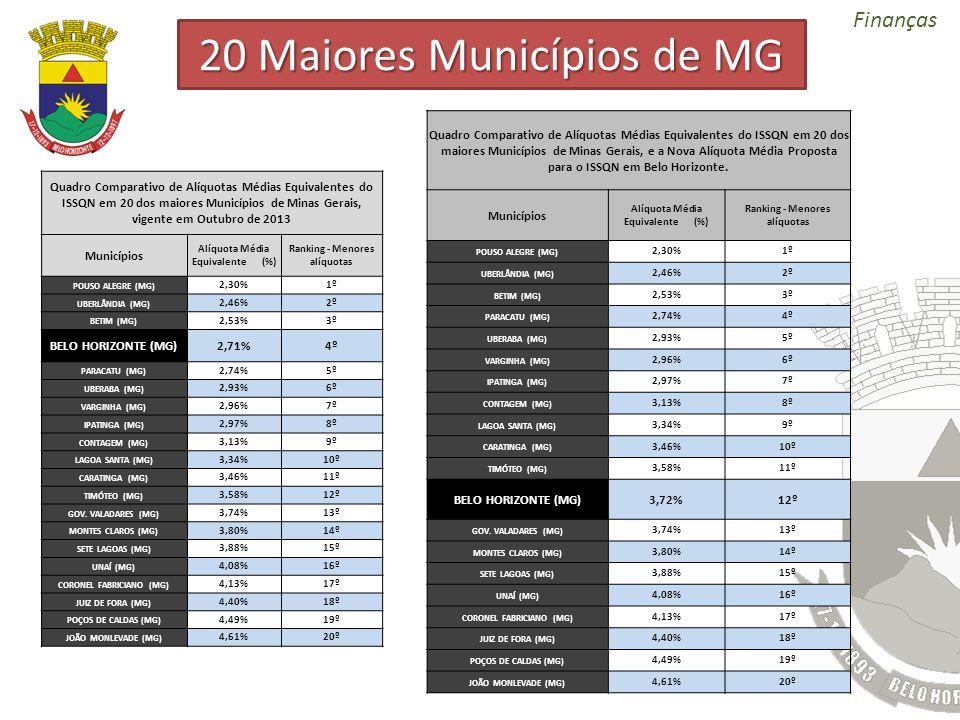 20 Maiores Municípios de MG