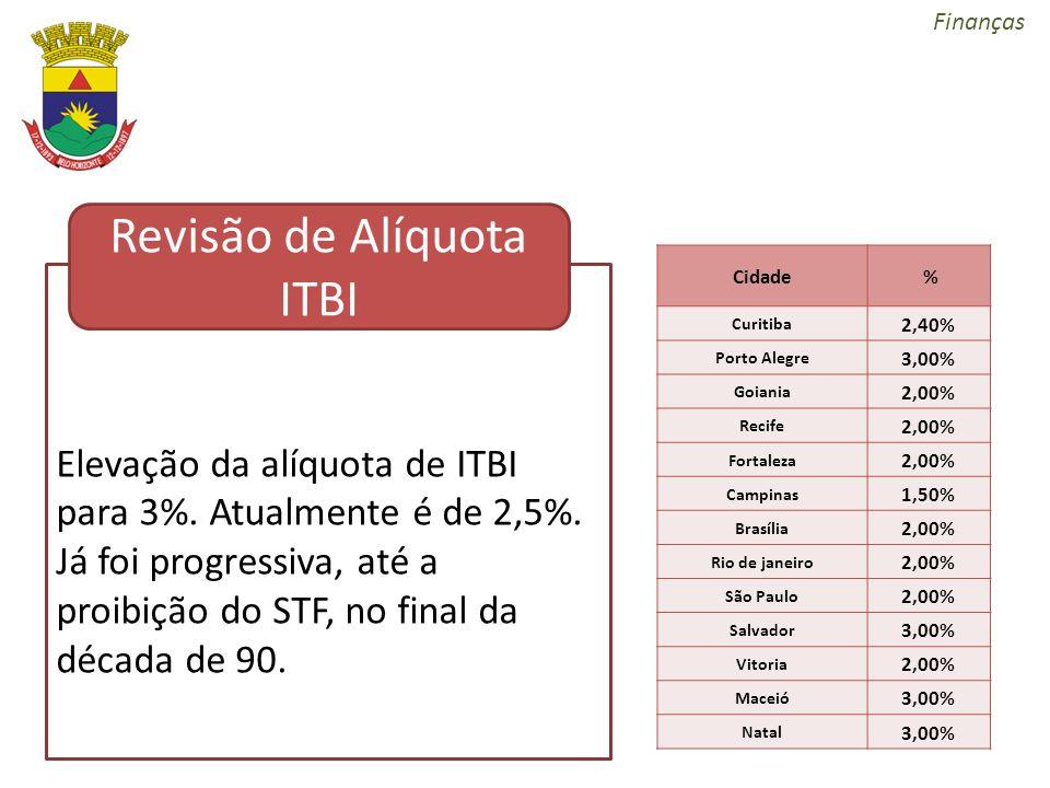 Revisão de Alíquota ITBI