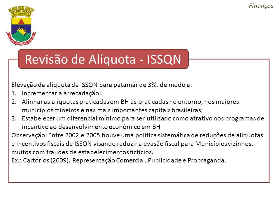 Revisão de Alíquota - ISSQN
