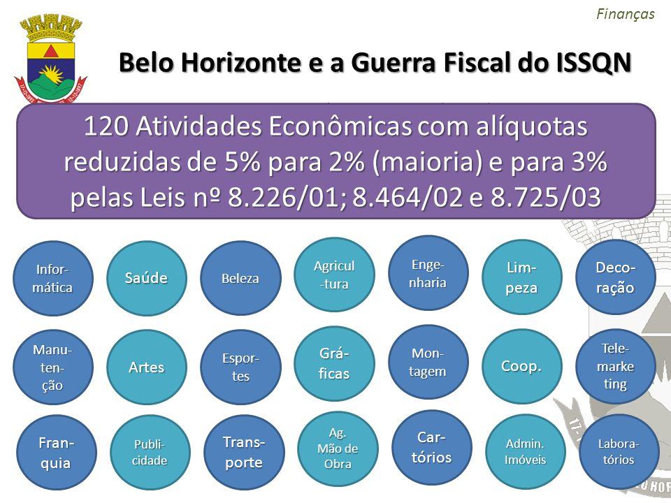Belo Horizonte e a Guerra Fiscal do ISSQN