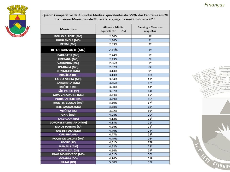 Quadro Comparativo de Alíquotas Médias Equivalentes do ISSQN das Capitais e em 20 dos maiores Municípios de Minas Gerais, vigente em Outubro de 2013.