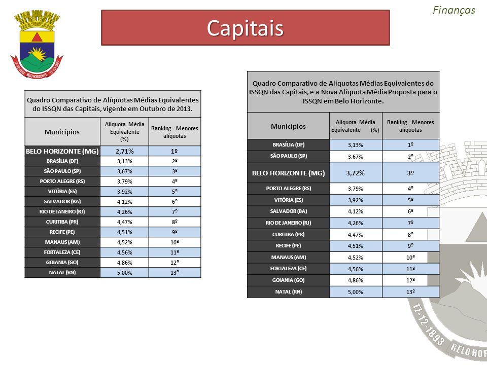 Capitais Quadro Comparativo de Alíquotas Médias Equivalentes do ISSQN das Capitais, e a Nova Alíquota Média Proposta para o ISSQN em Belo Horizonte.