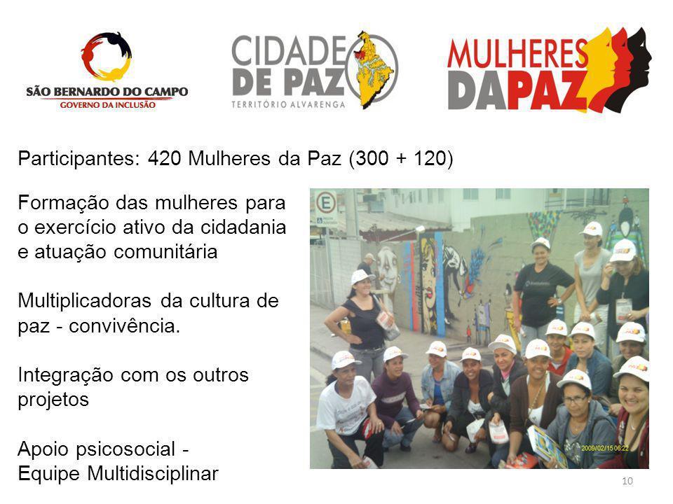 Participantes: 420 Mulheres da Paz (300 + 120)