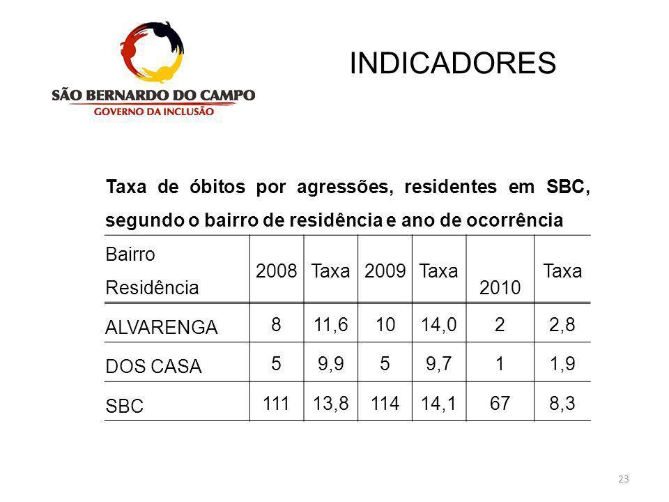 INDICADORES Taxa de óbitos por agressões, residentes em SBC, segundo o bairro de residência e ano de ocorrência.