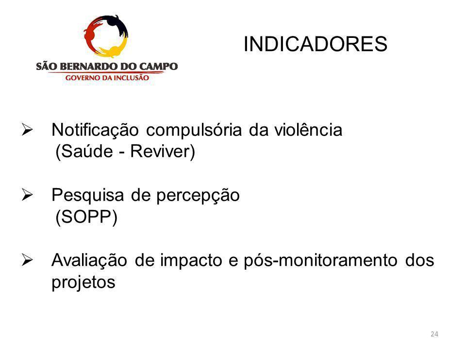 Notificação compulsória da violência (Saúde - Reviver)