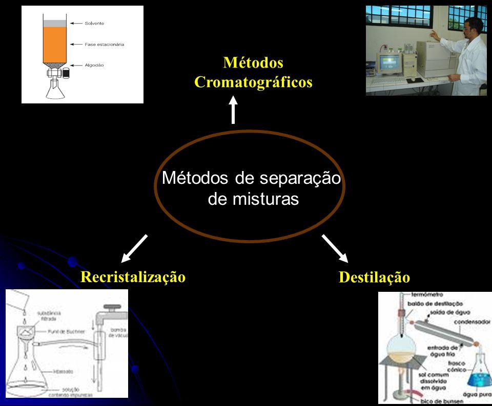 Métodos Cromatográficos