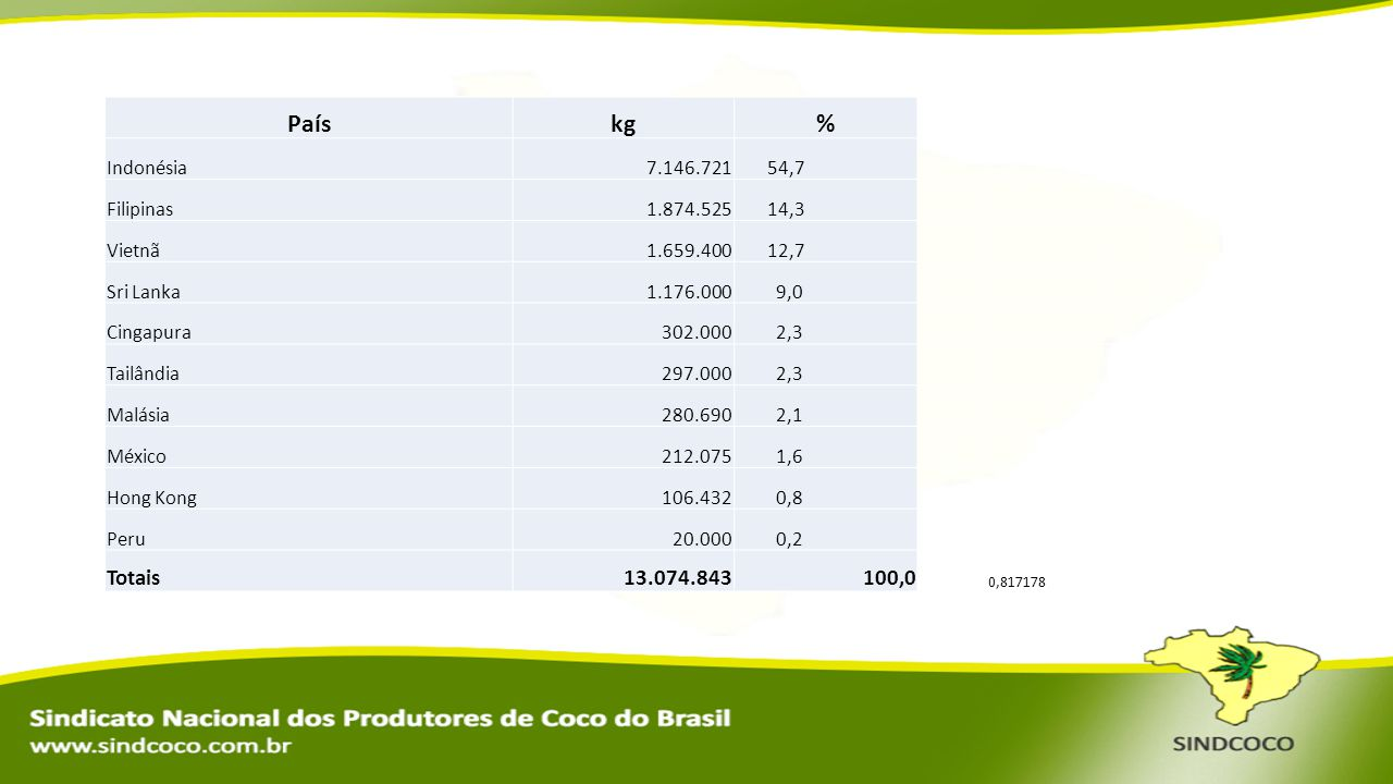 País kg % Totais 13.074.843 100,0 Indonésia 7.146.721 54,7 Filipinas