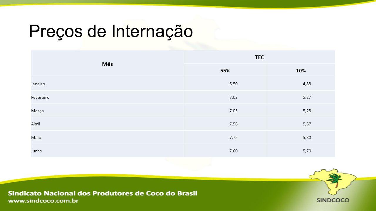 Preços de Internação Mês TEC 55% 10% Janeiro 6,50 4,88 Fevereiro 7,02