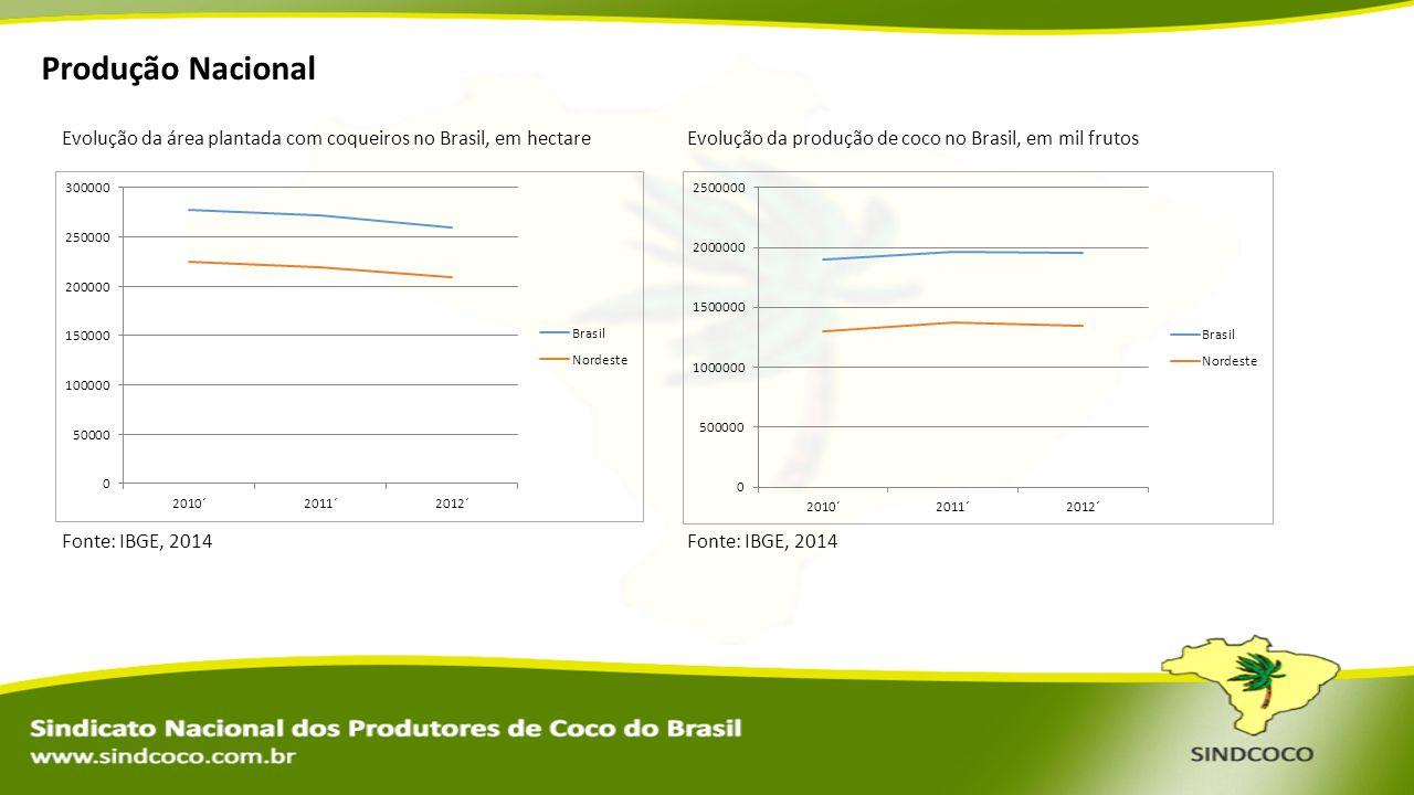 Produção Nacional Evolução da área plantada com coqueiros no Brasil, em hectare. Evolução da produção de coco no Brasil, em mil frutos.