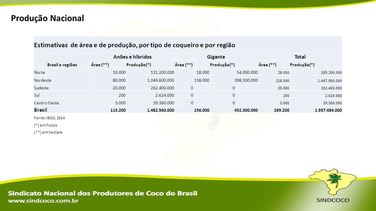 Produção Nacional Estimativas de área e de produção, por tipo de coqueiro e por região. Brasil e regiões.