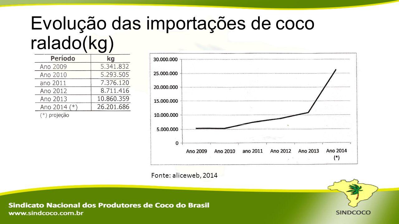 Evolução das importações de coco ralado(kg)