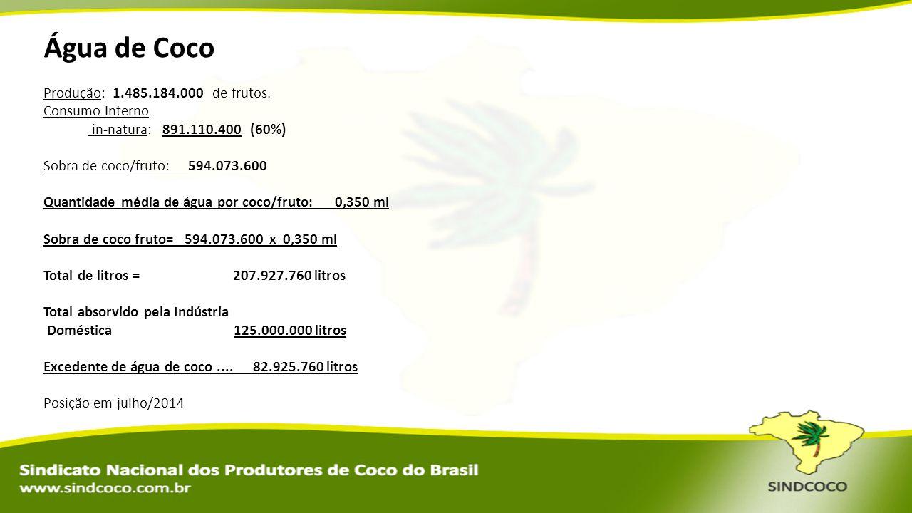 Água de Coco Produção: 1.485.184.000 de frutos. Consumo Interno