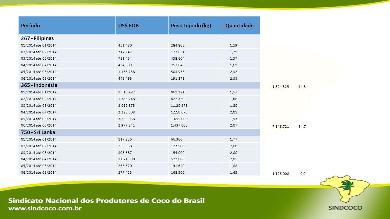 Período US$ FOB Peso Líquido (kg) Quantidade 267 - Filipinas