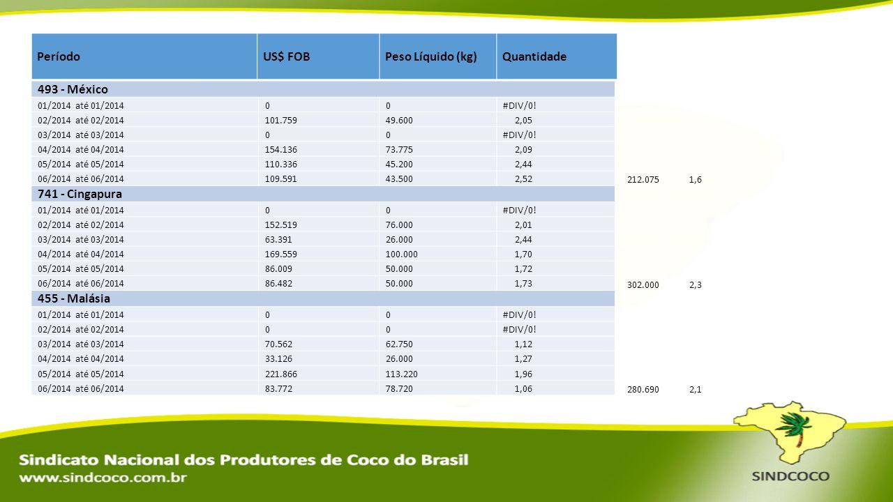 Período US$ FOB Peso Líquido (kg) Quantidade 493 - México