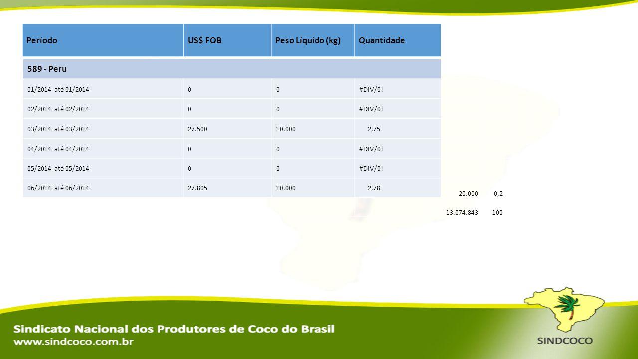 Período US$ FOB Peso Líquido (kg) Quantidade 589 - Peru